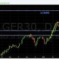 EUR/USD korrekció - erősödnek a jelek?