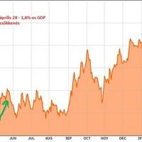 EUR/USD trendforduló?