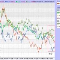 Jó gazdája Németország Európának? Tartjuk-e 2012-es várakozásainkat?