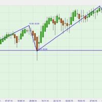 S&P500 short?
