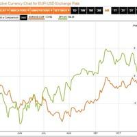 EUR/USD és S&P500 korreláció a vállalati jelentések szakaszában