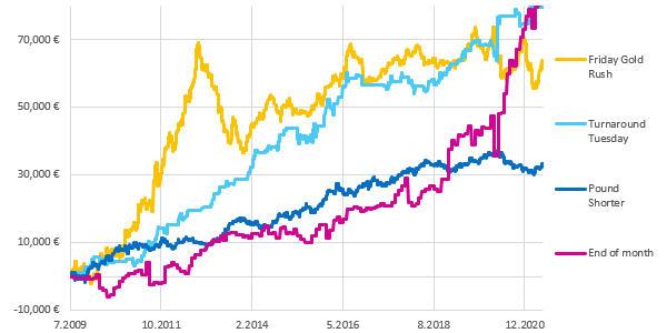 600-investui-investment-results-split.jpg