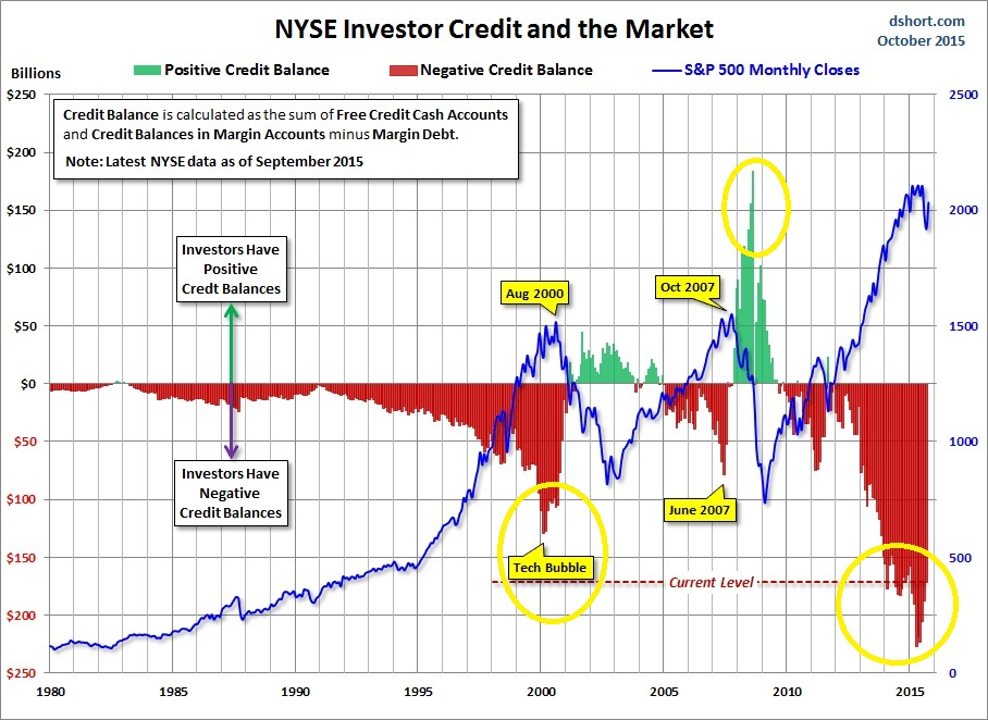 nyse-investor-credit-spx-since-1980.jpg