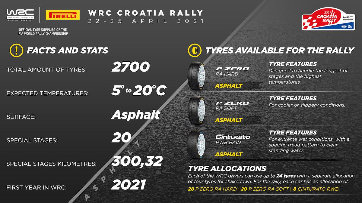 Pirelli gumik a Horvát rallyra