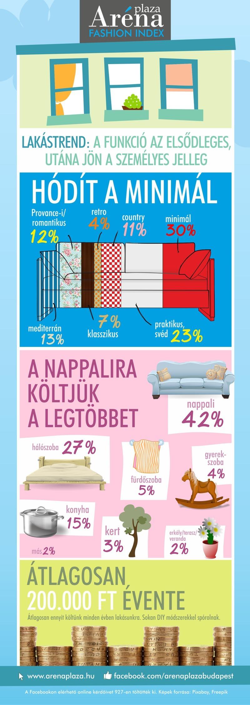 arena_fashion_index_lakastrend_infografika_20150122.jpg