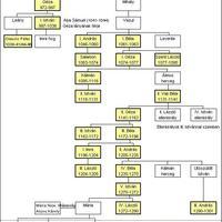 10. osztály - Árpád-házi királyok