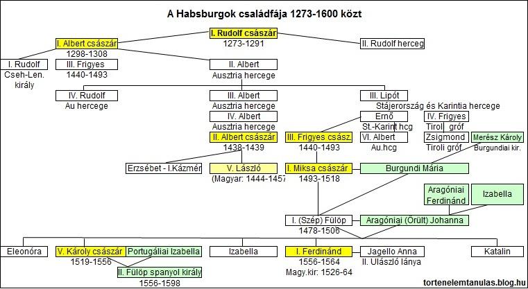 habsburg_csaladfa2.jpg