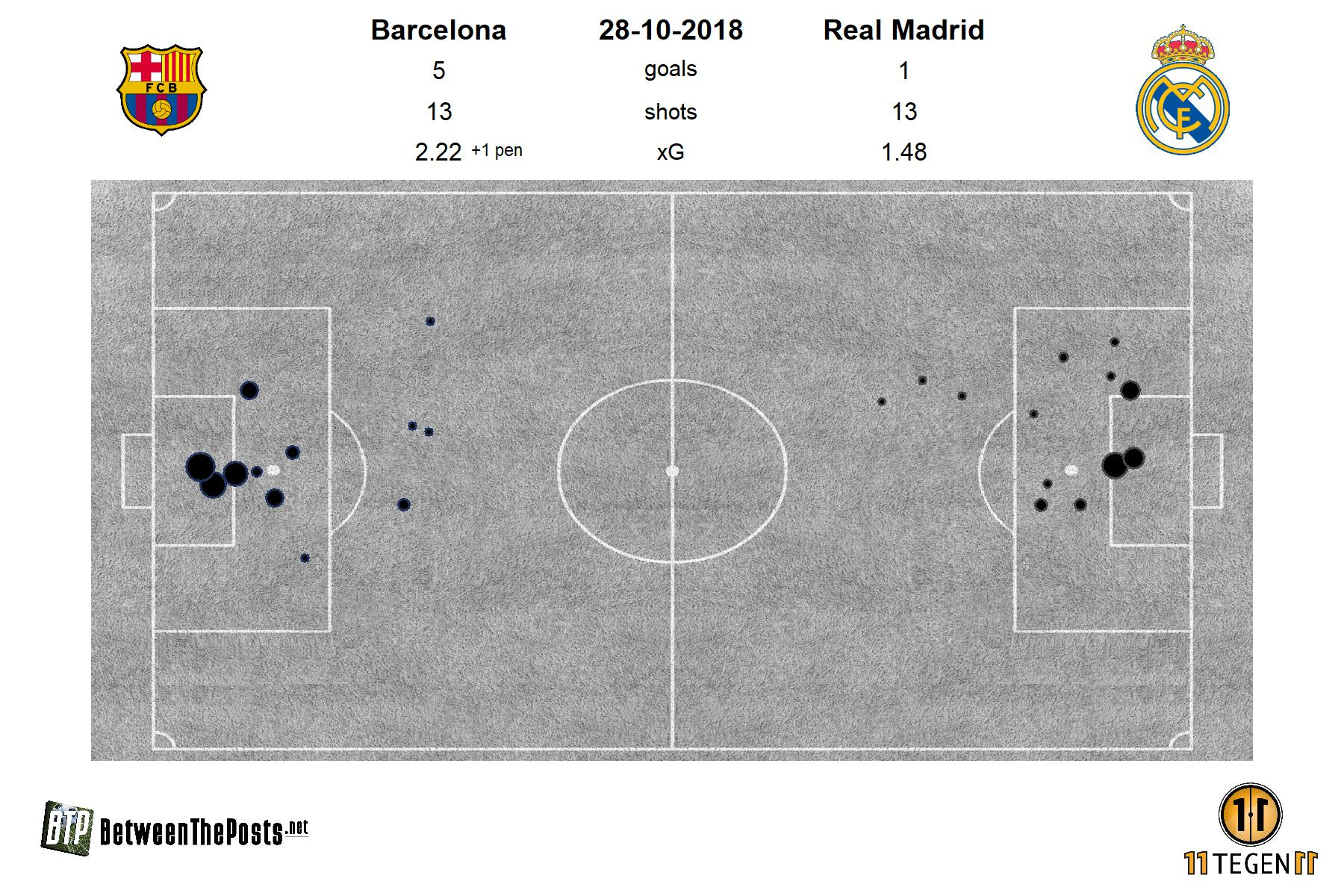 2018-10-28-barcelona-pitch-plot-barcelona-5-1-real-madrid.jpg