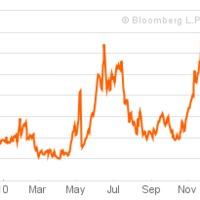 Ma ismét emelkedtek a tíz évre szóló spanyol államkötvények