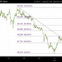 USD/JPY: Long
