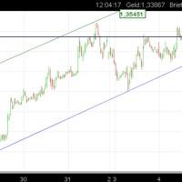 EUR/USD: long