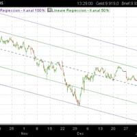 Spanyol részvényindex: Short