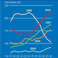 Globális élelmiszer index rekordmagasságon