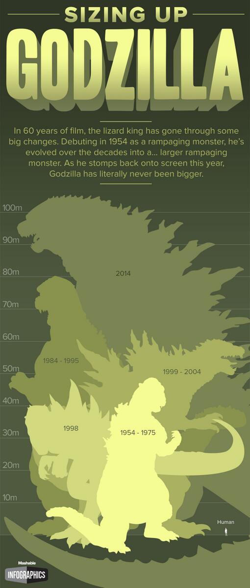 Godzilla sizes throughout the years.jpg