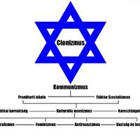 Cionizmus - ideológiai családfa