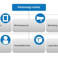 Közösségi média a vállalati működés minden területén