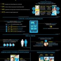 A hét infografikája: bemutatkozik a mobinauta