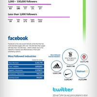 Heti infografika: a legnagyobb cégek a közösségi médiában
