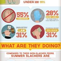 A hét infografikája: nyári naplopók