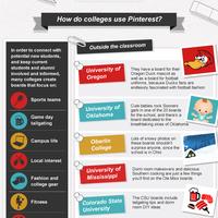 Heti infografika: a Pinterest használata a tanárok és a diákok körében