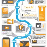 A hét infografikája: a digitális hirdetések evolúciója