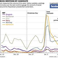 A Facebook lehet az amerikai elnökválasztás elsőszámú indikátora?!