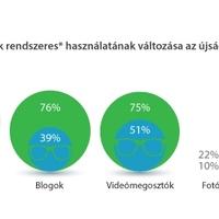 Trendlabor Médiaindex 2014: Facebookoznak és blogolnak a magyar újságírók