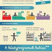 Az akciókra ugranak a magyar vásárlók