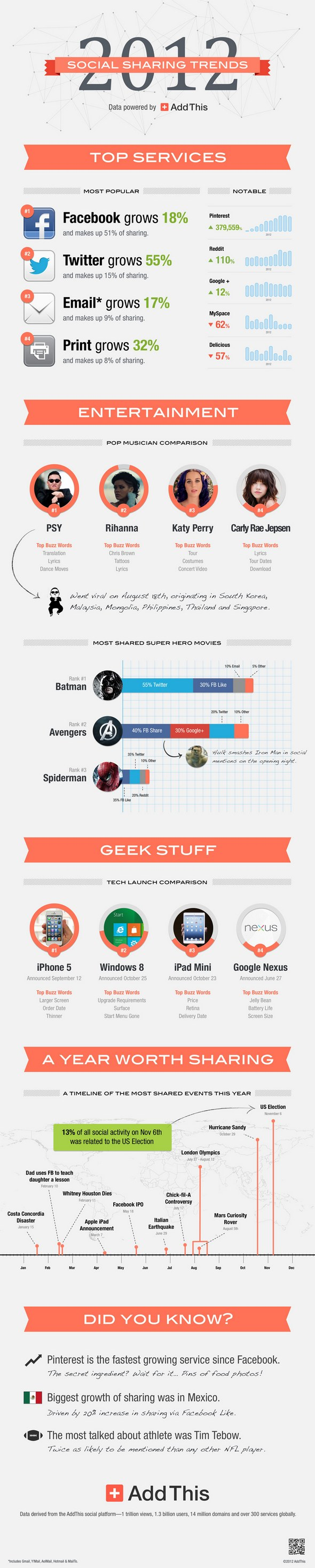 2012_addthis_infographic.jpg