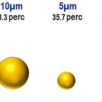 Mennyi ideig lebegnek a részecskék a levegőben, keletkezésük után?