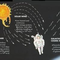 A kozmikus sugárzás károsíthatja az űrhajósok agyát