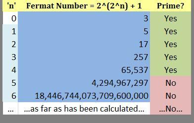 Fermat_prímek.jpg