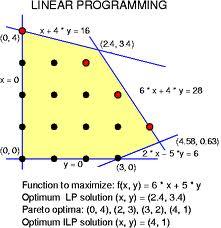 diszkrét-optimalizálás-lineáris-programozás.jpg