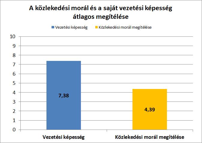 Moral vs vezetési képesség.png