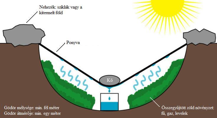 napenergiás lepárló.jpg