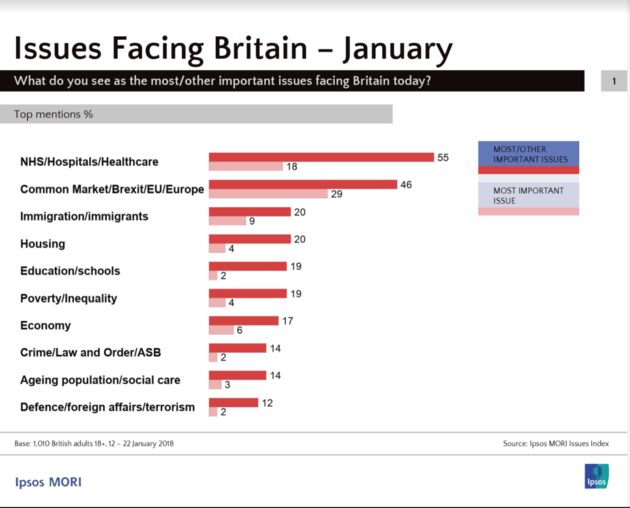 nhs_top_worry_ipsos_mori_issues_index_2018.png