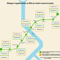 Kik járnak jól a 4-es metró átadásával? Így változnak az ingatlanárak az új megállók közelében