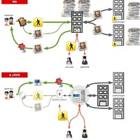 Az új építési ügyintézés inkább fog hasonlítani egy közösségi oldalra, mint az e-mailezésre. ÉTDR - érvek pro és kontra