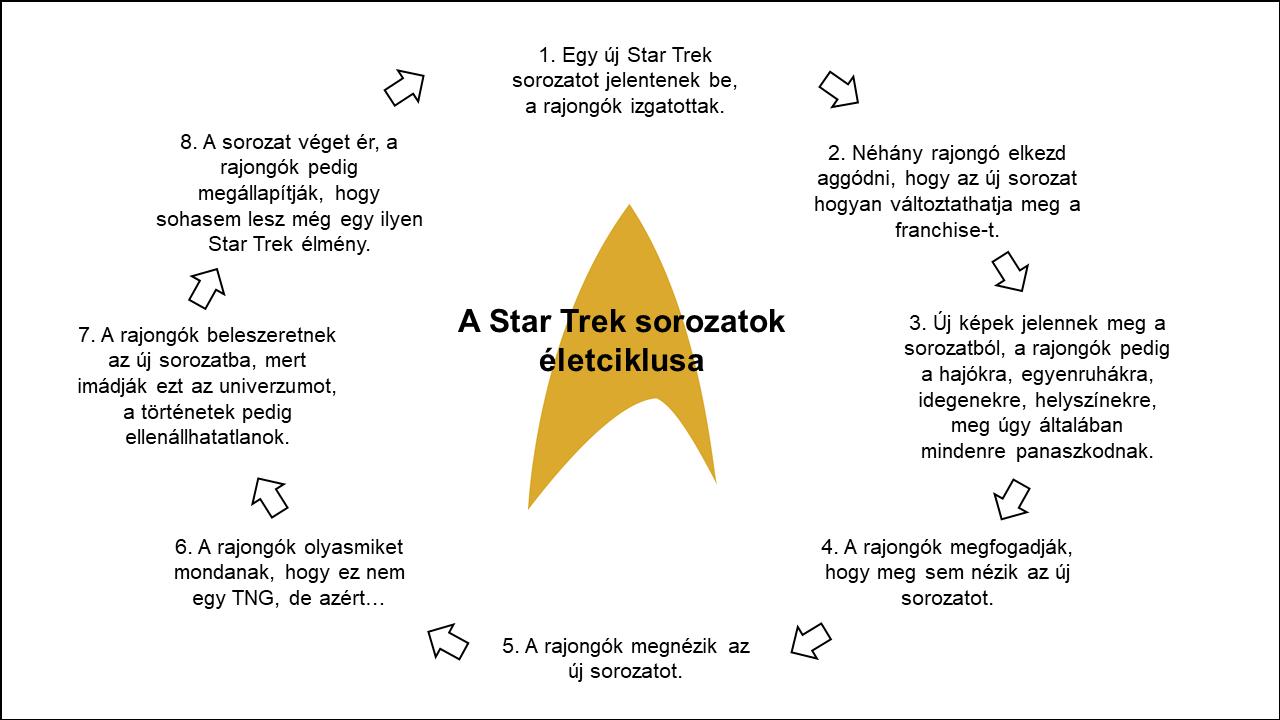 star_trek_life_cycle_2.png