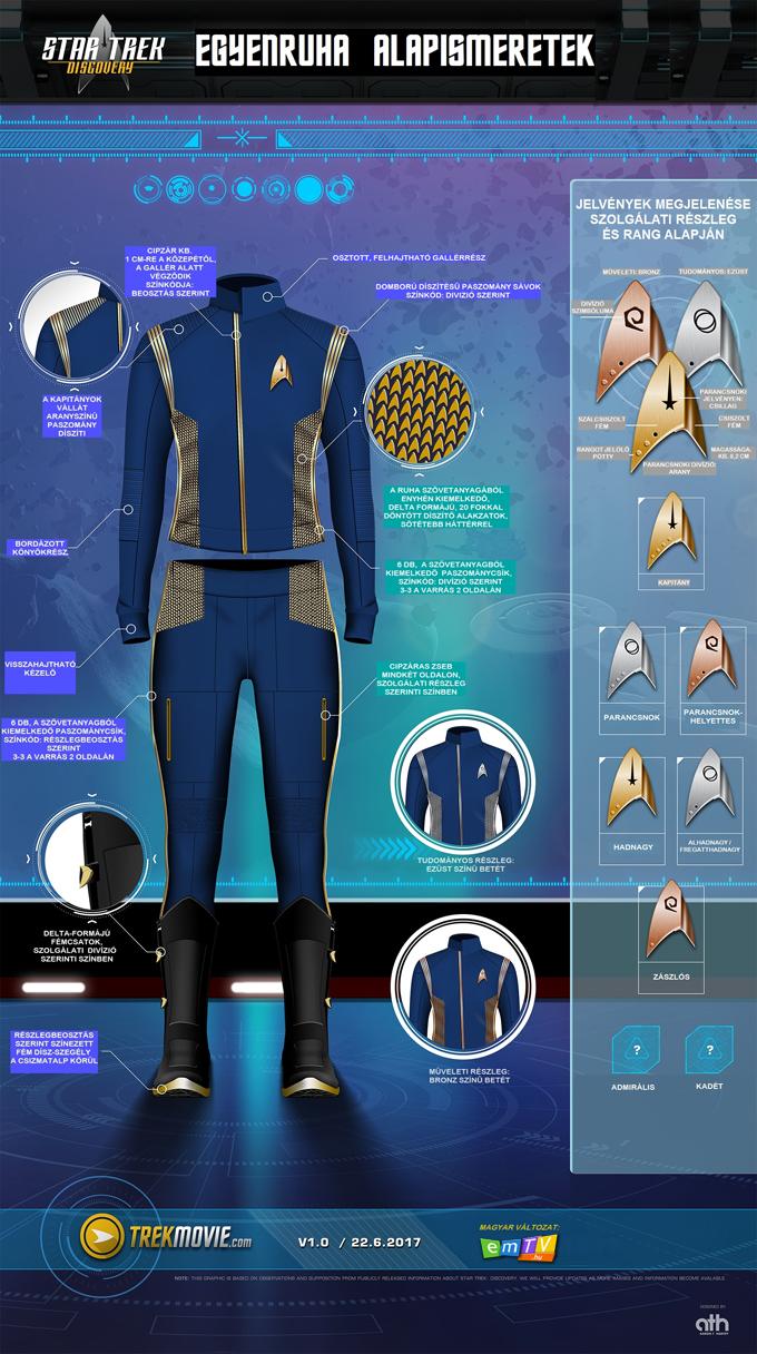 trekmovie_dsc_uniform_breakdown_21_6_17-hun.jpg