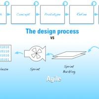 Agile és UX