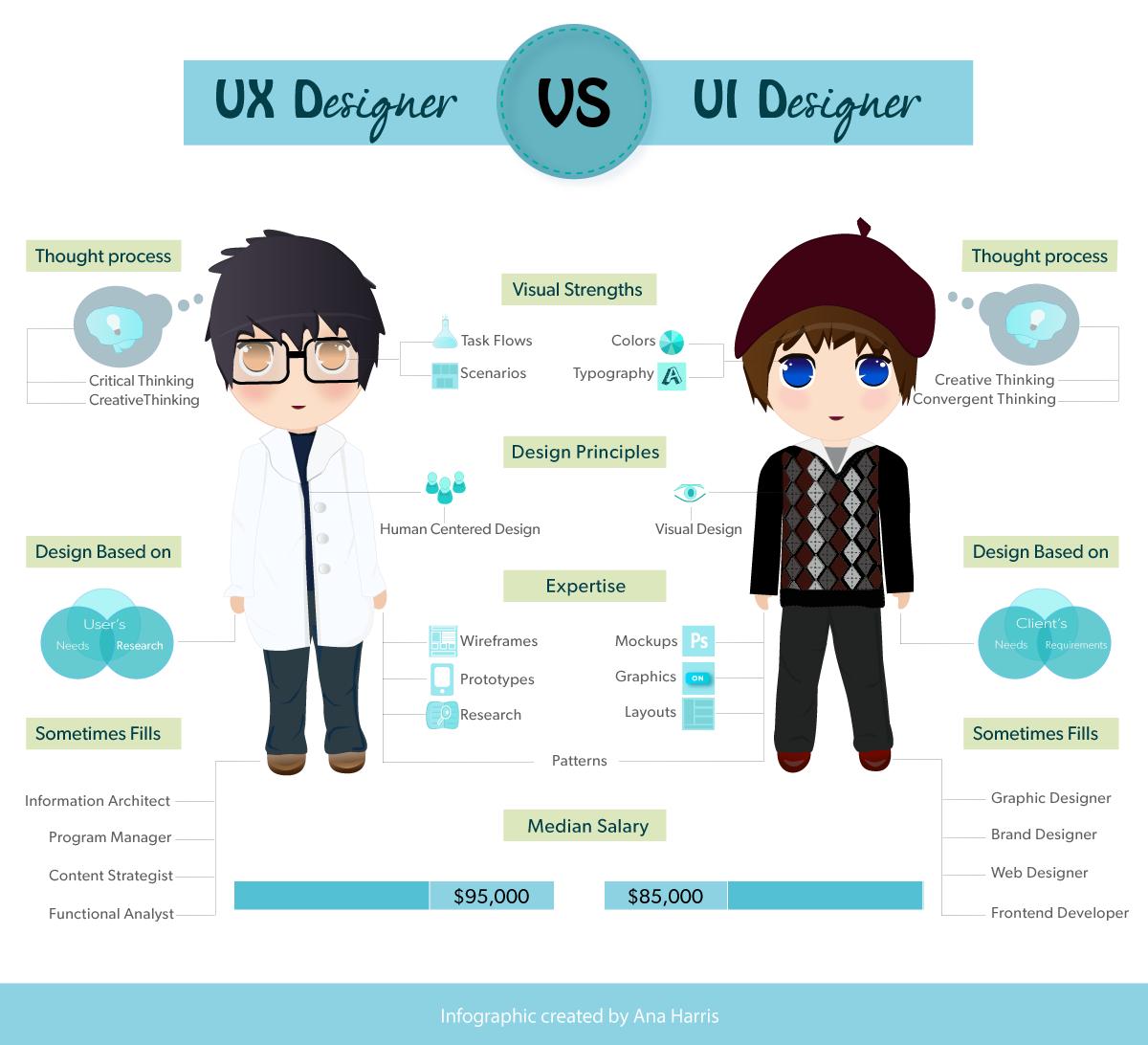 infographic-ux-vs-ui-designer.png