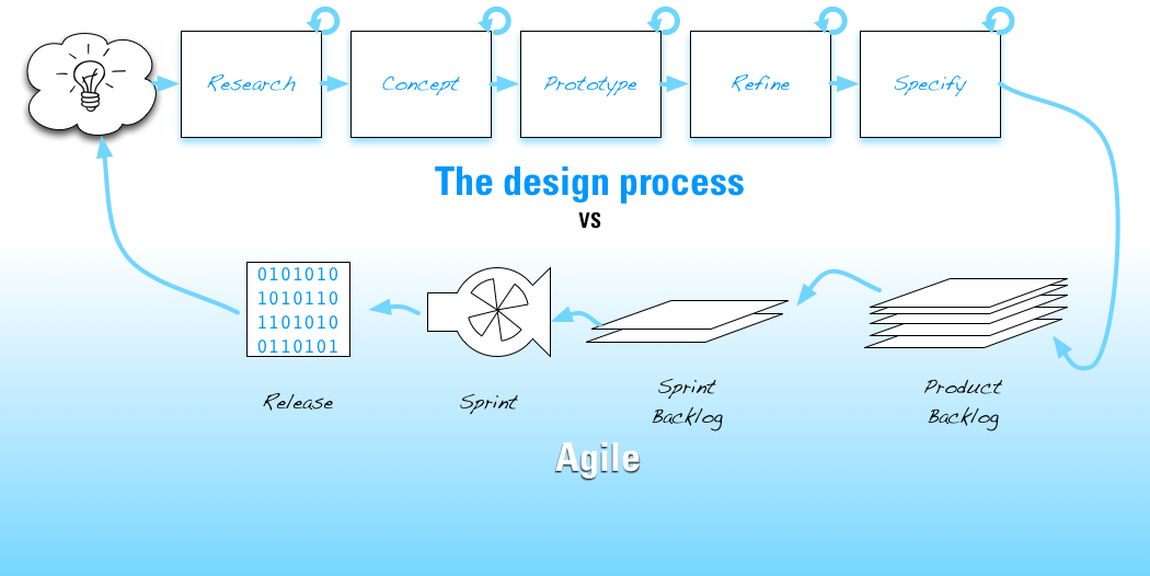 ux_vs_agile_1.png