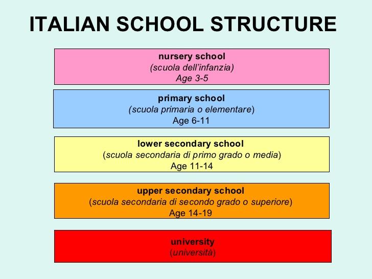 school-system-in-italy-7-728.jpg