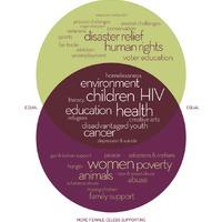 Jótékony celeb vagy? Megmondjuk, a társadalmi nemed mely ügyek támogatására hajlamosít!