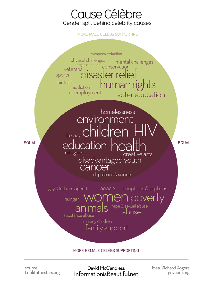 3040935-inline-i-1-gender-differences-in-celebrity-charity-causes-visualized.png