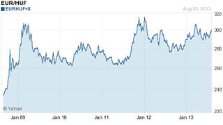Az EUR-HUF árfolyam utolsó öt éve.jpg