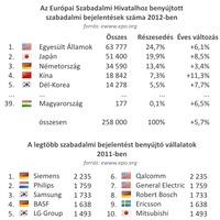 Európa! Európa! - Rekord mennyiségű szabadalmi bejelentés
