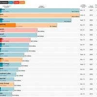 Mennyit ér a 37 legértékesebb startup a világon?