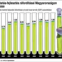 A kutatás-fejlesztés ráfordításai Magyarországon (1999-2009)